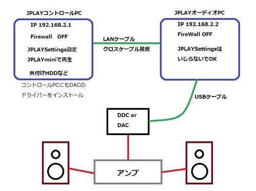 JPLAYデュアルPC構成図
